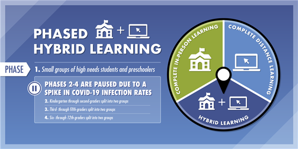 Hybrid Learning paused due to spike in COVID infection rates