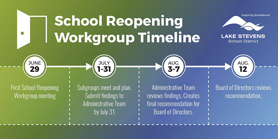 Timeline for the workgroup
