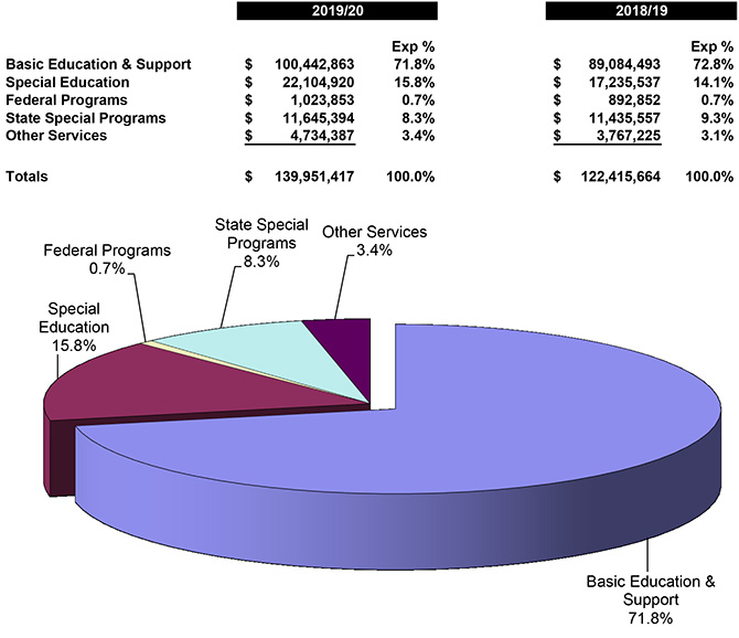 Business expenditure by program