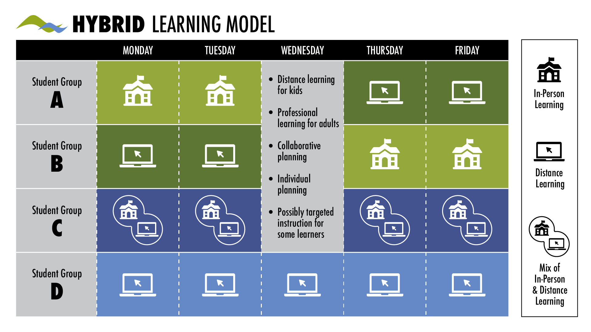 Table graphic of the hybrid learning model