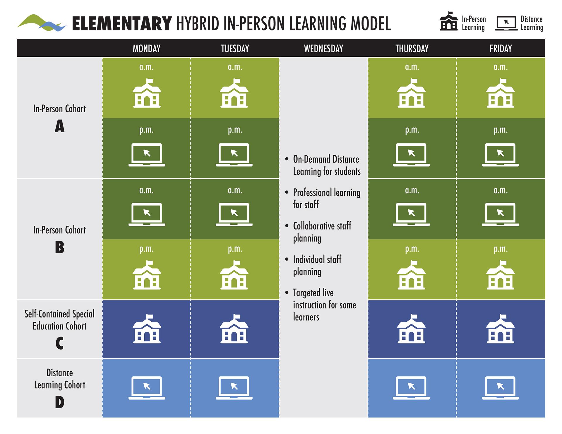 Elementary Hybrid In-Person Learning Model