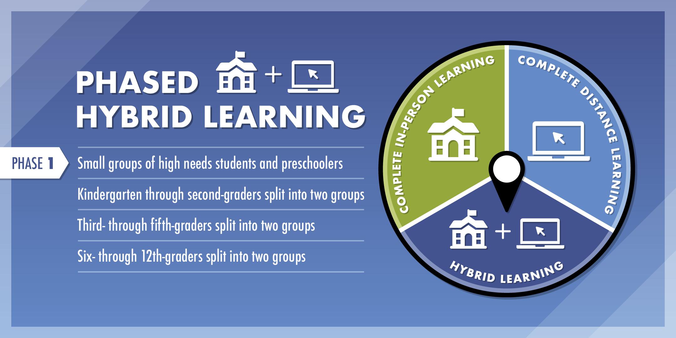 Phased Hybrid Learning