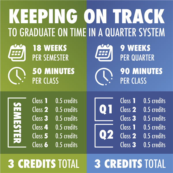 Will my high school student stay on track to graduate only taking three classes at a time?